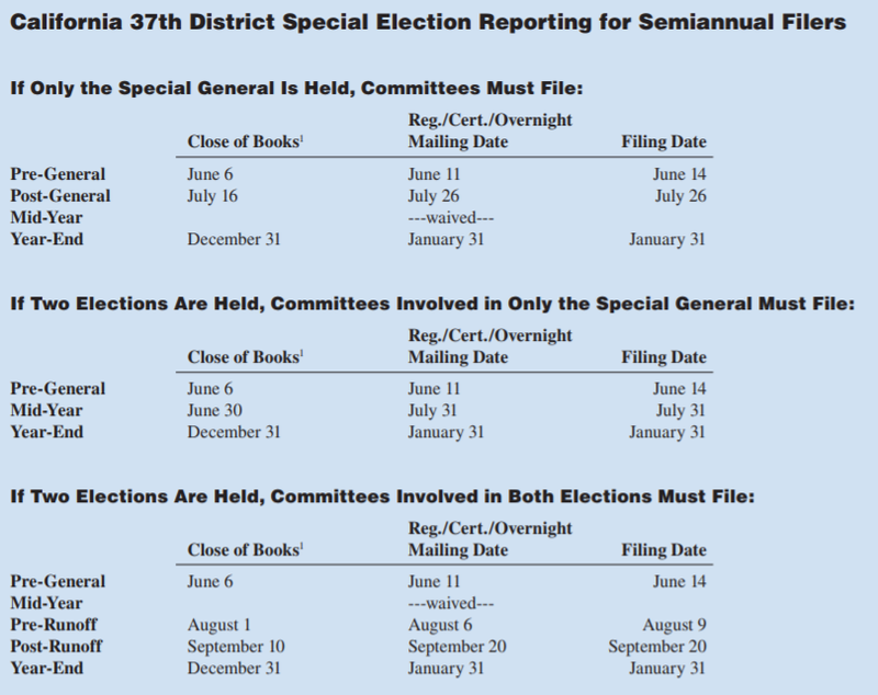 California Special Election Reporting: 37th District