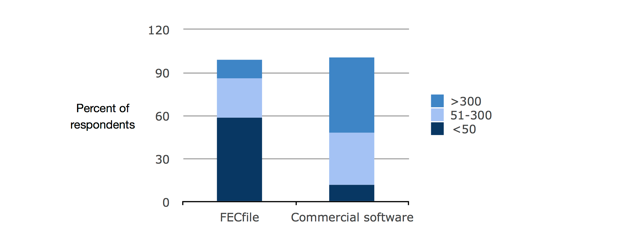 Figure 2. Number of transactions on a typical report by type of filing software typically used.