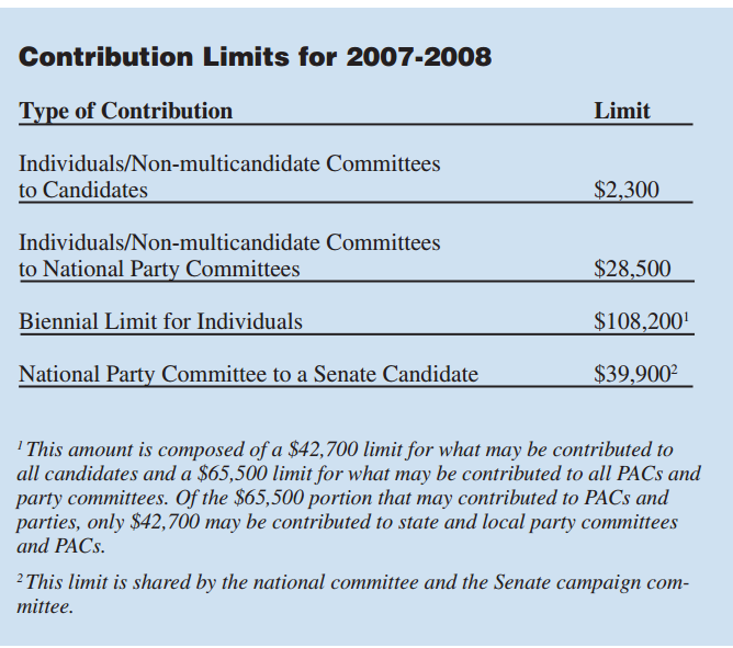 Contribution limits for 2007-2008