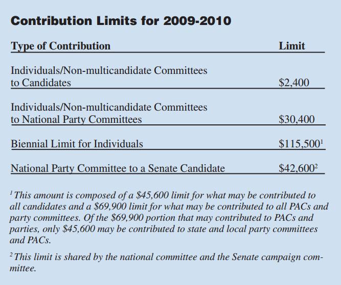 Contribution limits 2009-2010