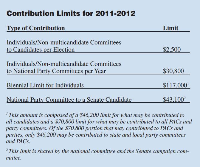 Contribution limits 2011-2012