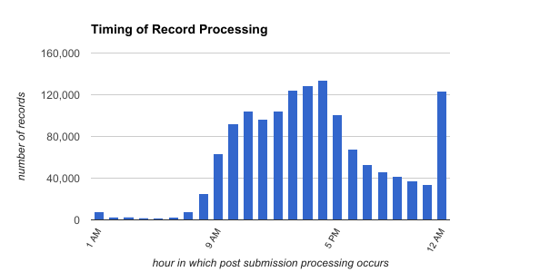 Figure 12. Number of transaction records processed per hour of day