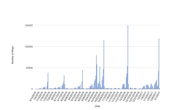 Figure 11. E-Filing records per day
