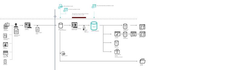 Figure 15.  Process diagram showing electronic data flow