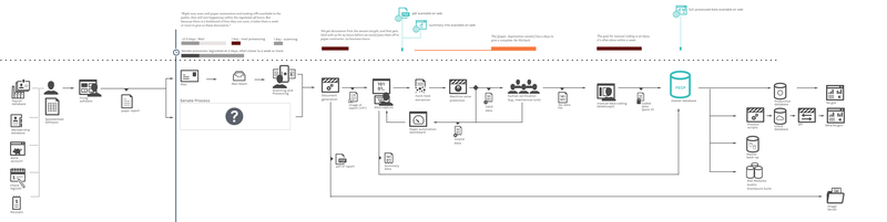 Figure 16.  Process diagram showing current paper process