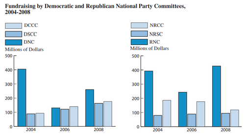 Party Support-- 2008 Presidential Election