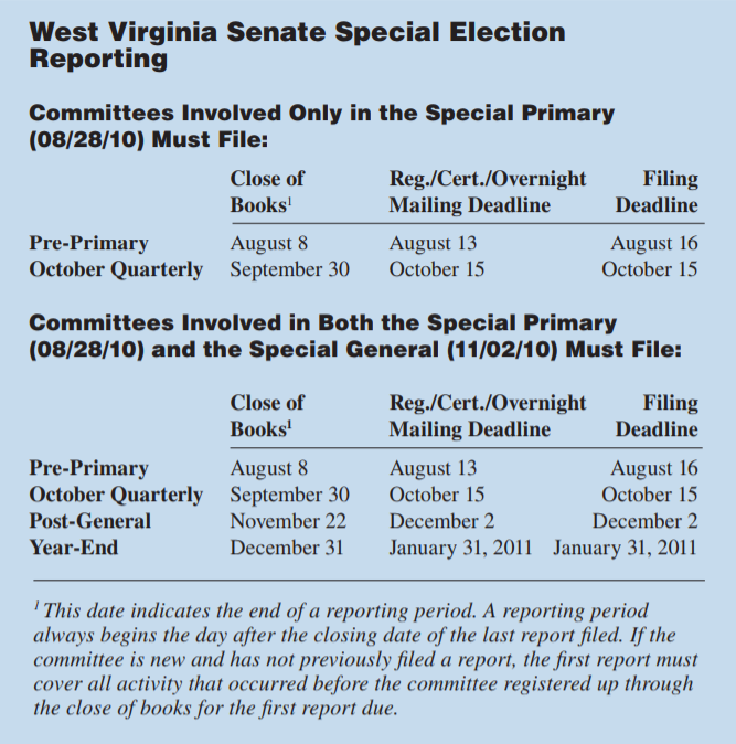 FEC Record | Reporting | West Virginia special election